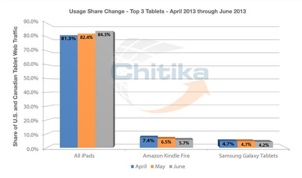 Chitika iPad stats June