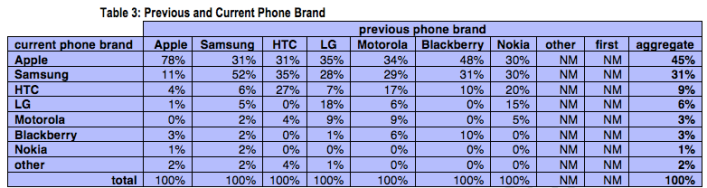 Smartphone brand loyalty CIRP June
