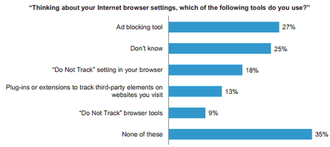Screenshot of browser privacy chart