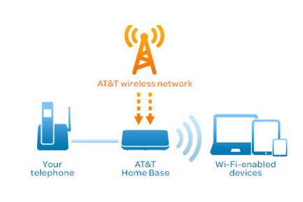 ATT home phone broadband LTE diagram
