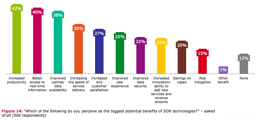 SDN Brocade survey
