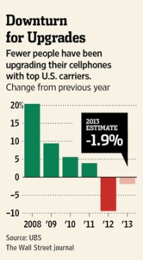 Smartphone upgrade trends