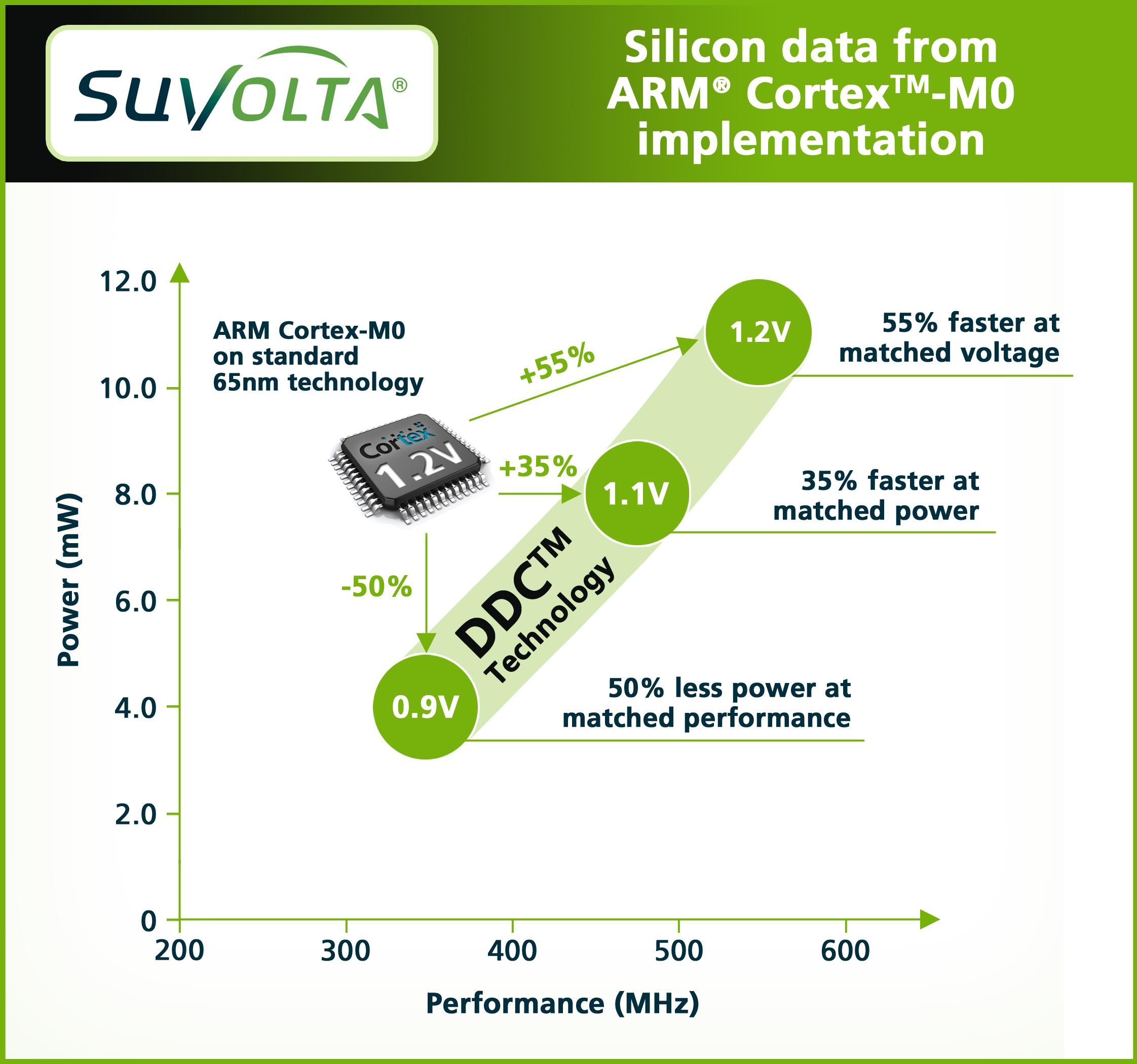 SuVolta ARM graphic July 13_FINAL_hi-res
