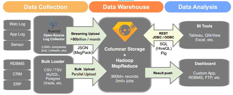 The Treasure Data workflow