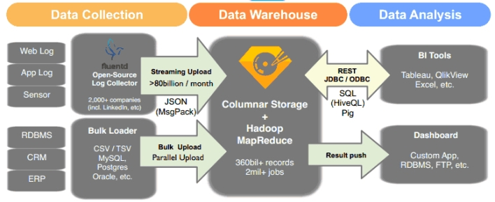 The Treasure Data workflow