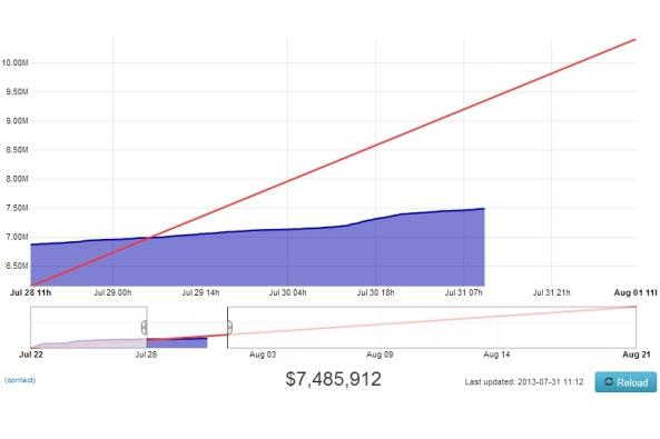 Ubuntu Edge success graph