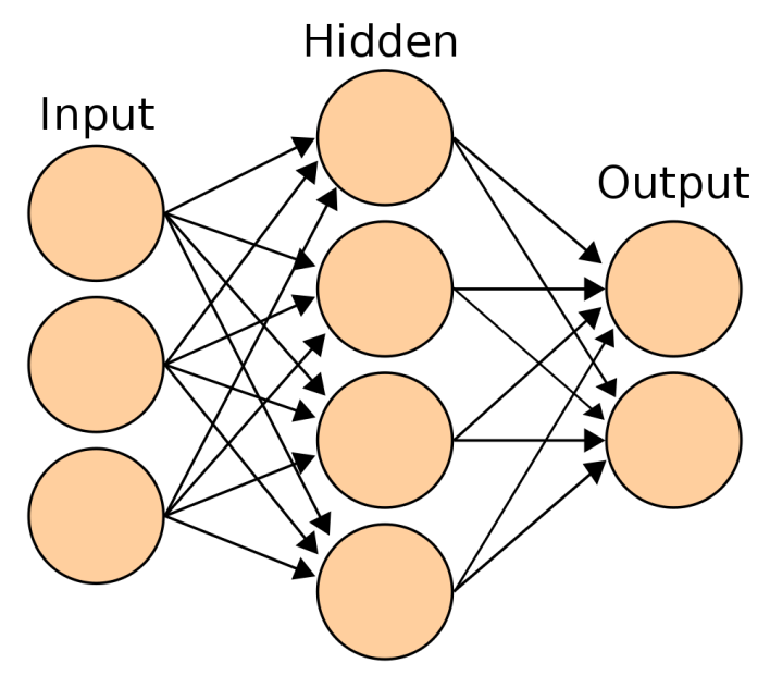 A very simple neural network. Source: Wikipedia Commons