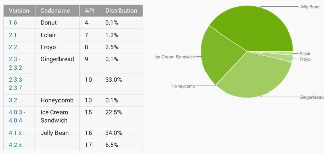 Android versions Aug 2013