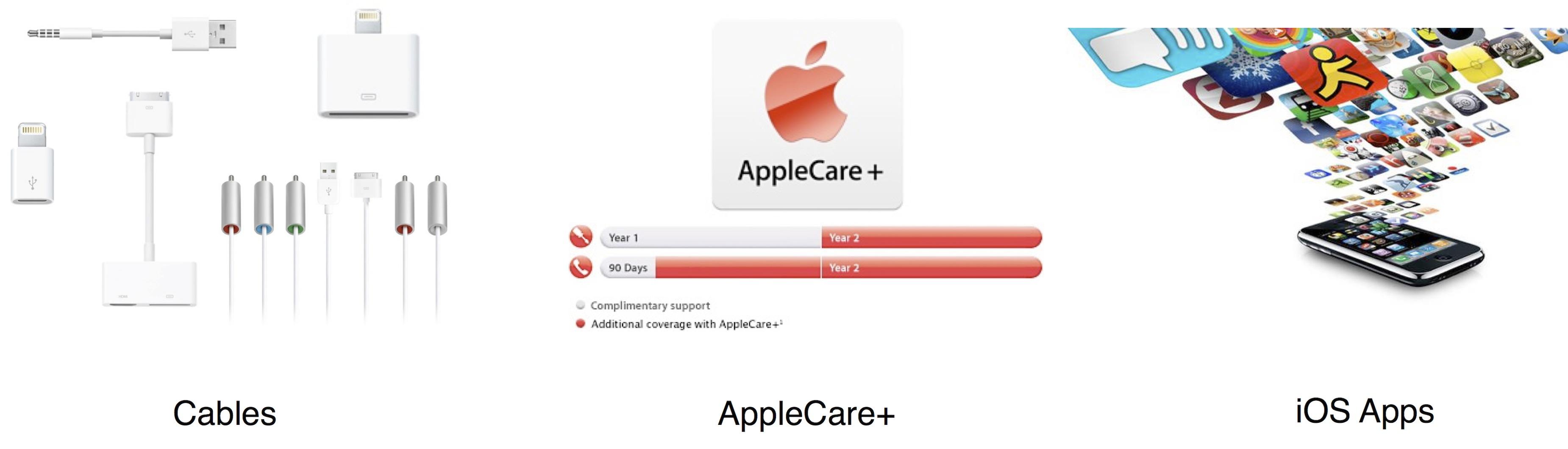 Apple Ecosystem