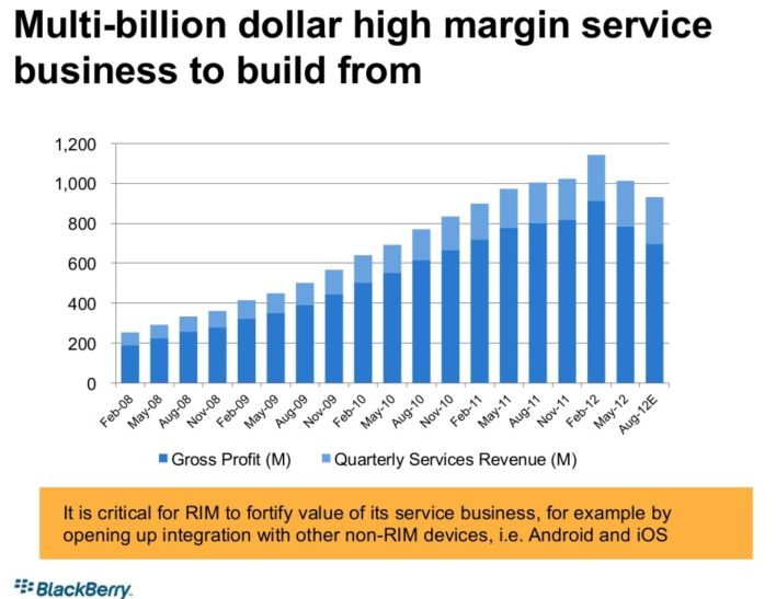 BlackBerry service margins