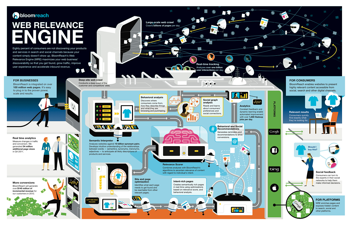 This infographic from BloomReach helps illustrate how hard it complicated it can be to do big data right.