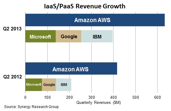 Synergy Research IaaS revenue