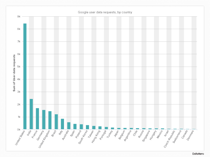 DataHero Google user data requests, by country(1)