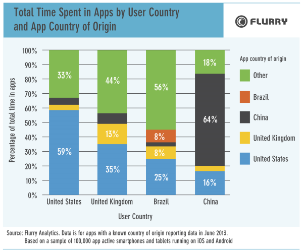 Flurry apps by country
