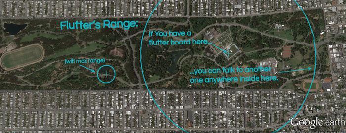 flutter range