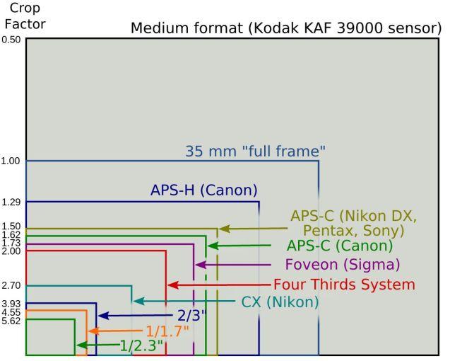 Image sensor sizing