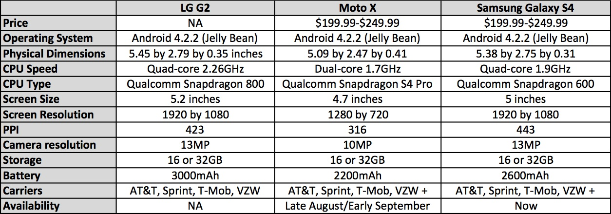 LG G2 Spec Comparison