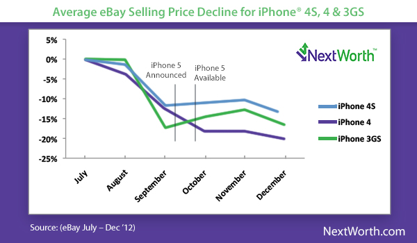NextWorth IPhone selling prices summer-fall 2012