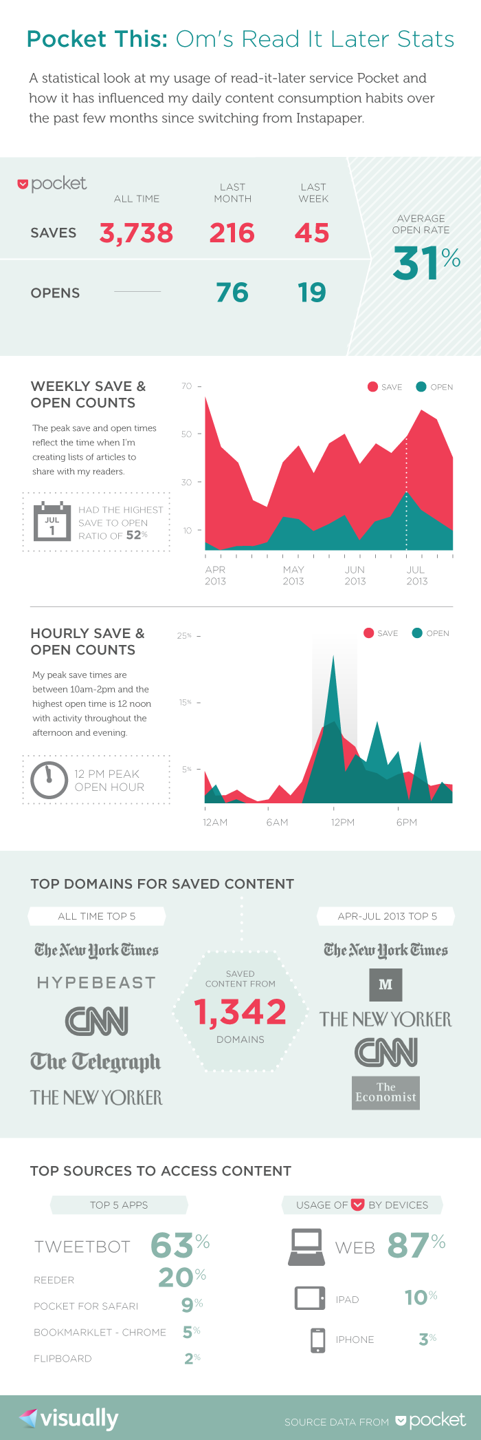 OmMalik_Pocket_Infographic_11379_521
