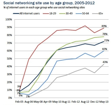 PewSocialNetworkingChart