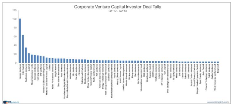 Google Ventures tops the list of most active corporate VCs since 2012