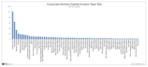 Google Ventures investments CB Insights
