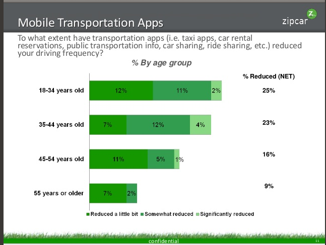 "Zipcar's ""Millennials & Technology"" report, February 2013"