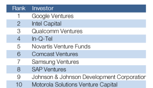 most active corporate VC groups CB Insights