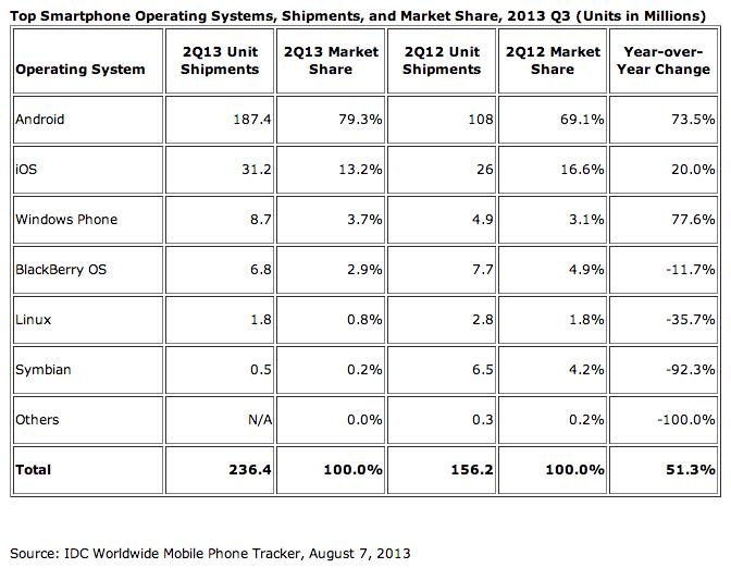 IDC smartphone OS marketshare Q2 2013