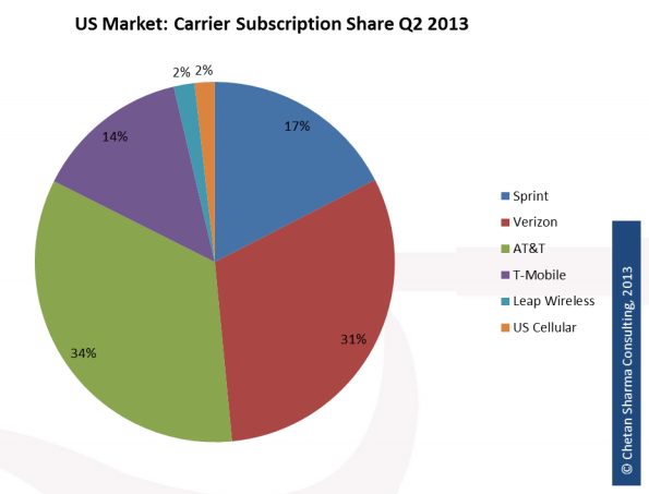 Sharma Q2 2013 Mobile Update carrier share