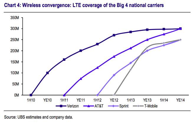 UBS LTE progress US carriers