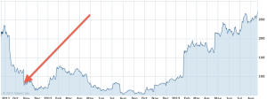 Screen Shot of Netflix shares 2013-08-21 at 11.15.04 AM