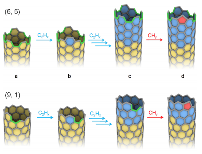 Carbon nanotube chirality