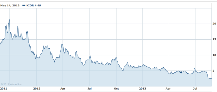 Kior stock over two years
