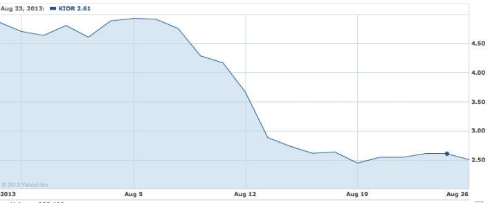 Kior stock over the past month