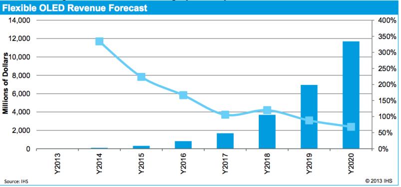 OLED displays market forecast