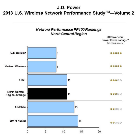 JD Power network quality 2013 Midwest