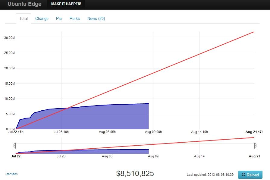 Ubuntu Edge campaign success chart, 8 August 2013