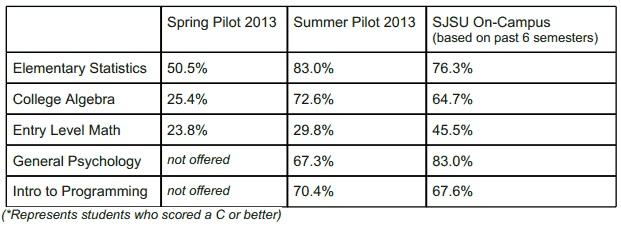 Udacity Summer Scores