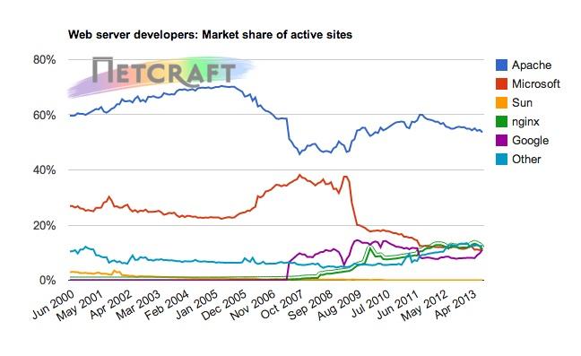 web server market share august 2013