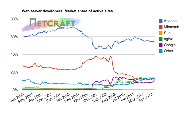 web server market share august 2013