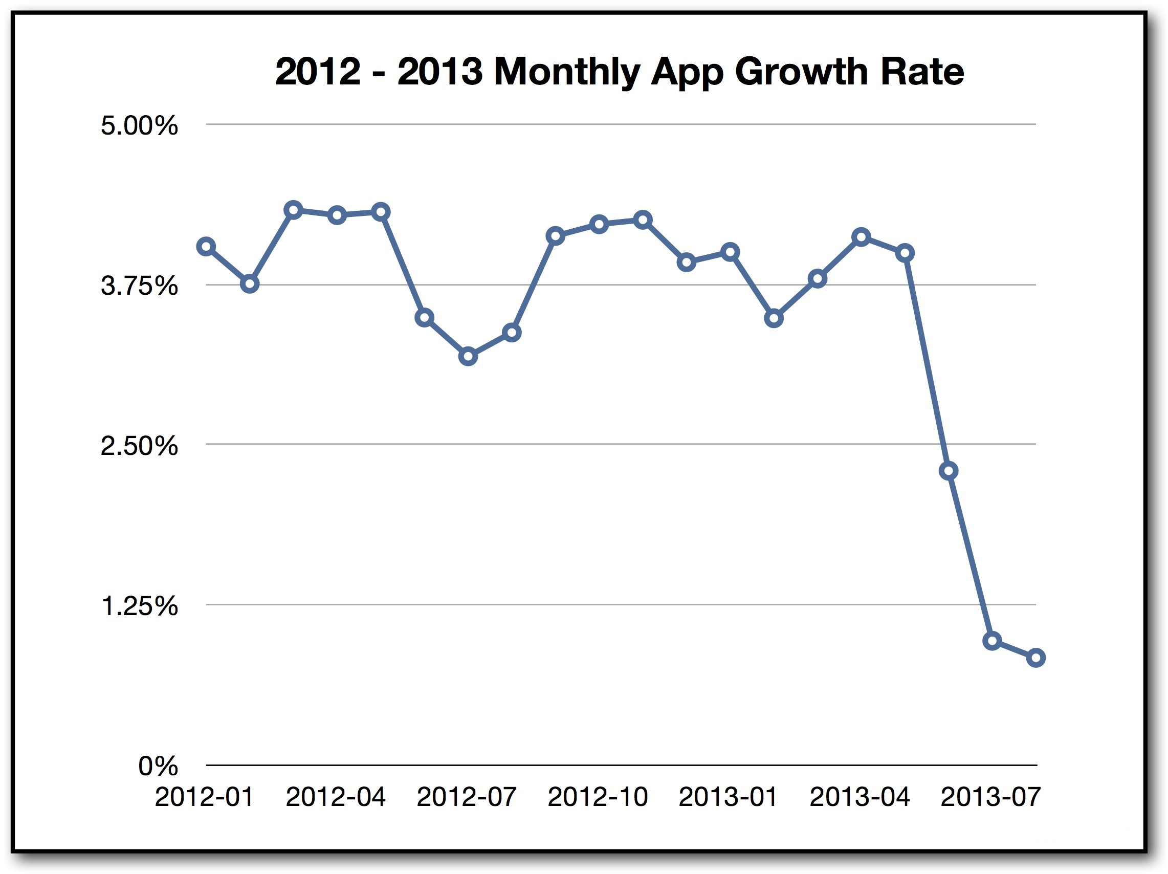 App Count Growth Rate