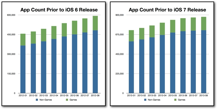 App Count Prior to iOS Release