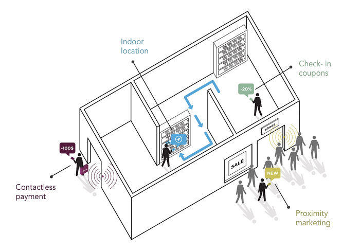 iBeacon demonstration example mobile shopping