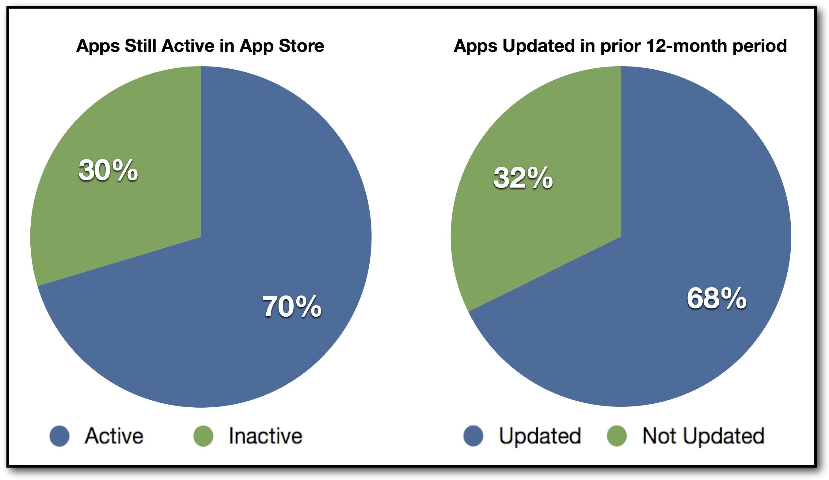 Apps Still Active in App Store