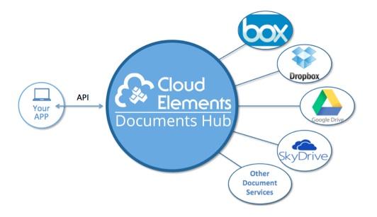 cloudelements