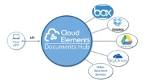 cloudelements