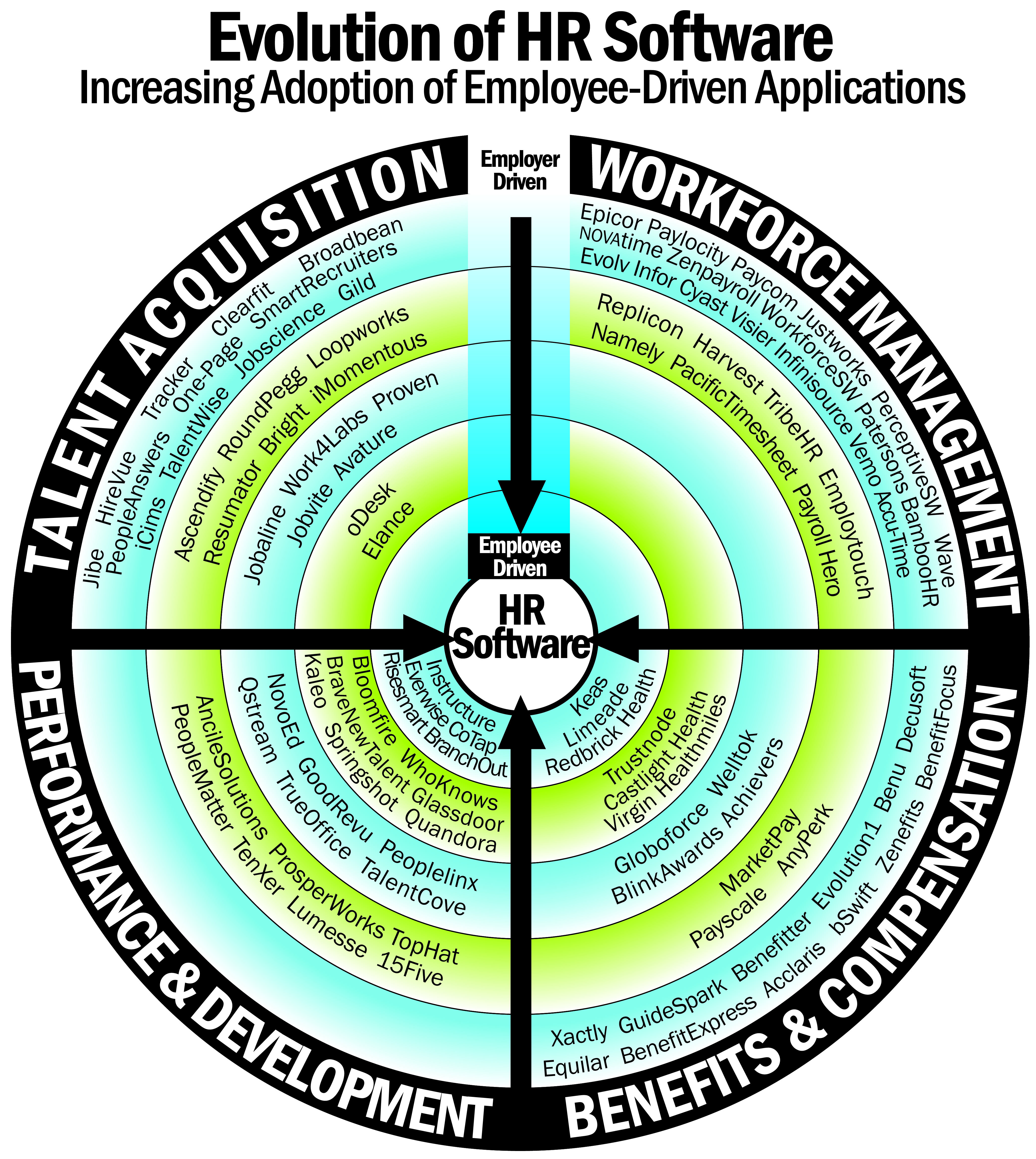 The employee centric evolution of hr software limeade evolutionofhrsoftwarechart color copy 1 ccuart Choice Image