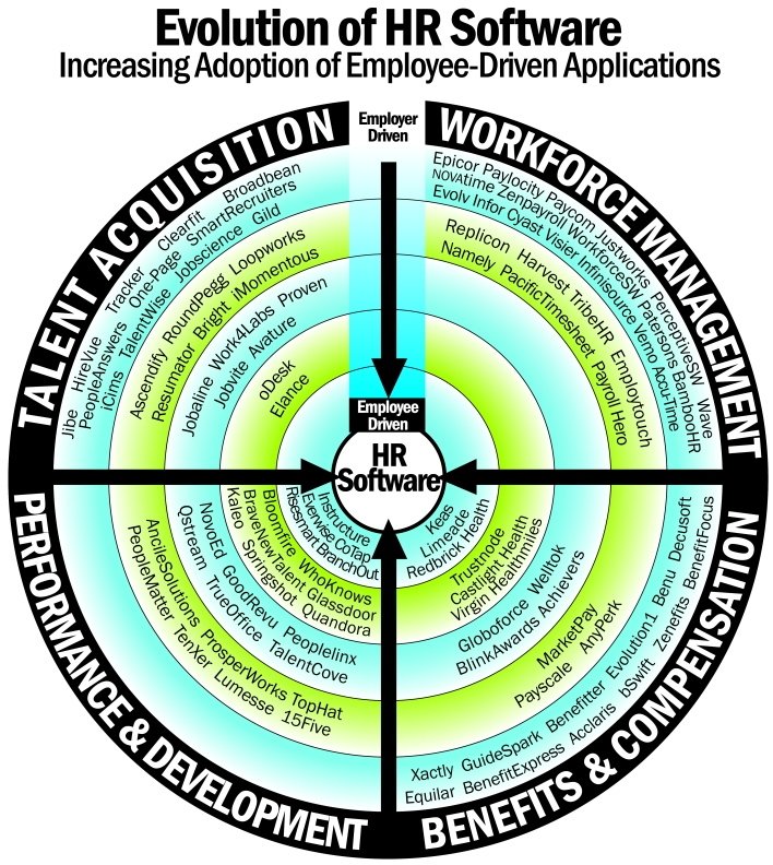 Evolution_of_HR_Software_Chart_-_Color copy (1)