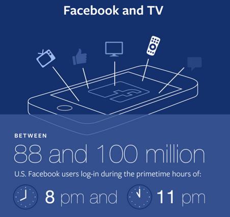 Facebook tv graphic